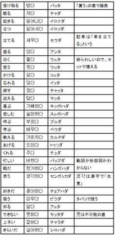 動詞一覧表 - 超速修韓国語(日本人専用) -スマホ版- Korean Alphabet, Korean Language, Languages, Study, How To Make, Language, Studying, Research, Korean