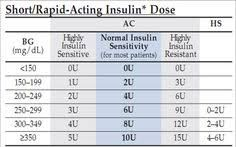 Sliding Scale For Insulin Chart Google Search Insulin Chart Insulin Chart