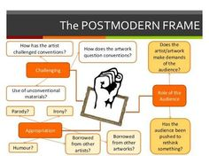 Image result for the postmodern frame