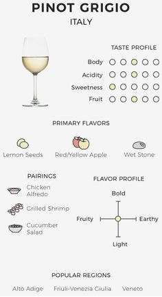 The wine tasting party strategy is a simple process that will assist you determine specific traits regarding a beer while taste of it. Wine Cheese Pairing, Wine Flavors, Wine Chart, Wine Tasting Notes, Wine Folly, Wine Varietals, Wine Education, Wine Guide, Wine Cocktails