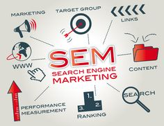 The effective use of search engine marketing gives your company a boost in sales – which is what Internet marketing is all about. Using highly targeted SEO strategies and keyword selection enables you to lead people to your Website who are already interested in what is being offered. www.websnare.com