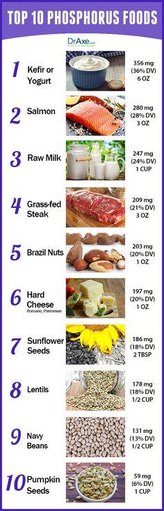 Top 10 Phosphorus Rich Foods - DrAxe.com http://www.draxe.com #top10 #foods #healthy #topfoodtoeat