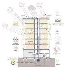 Baubeginn für Apartmentanlage in Amsterdam / Höchster Holzbau Hollands - Architektur und Architekten - News / Meldungen / Nachrichten - BauNetz.de