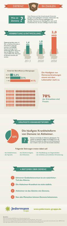 Demenz - Zahlen und Fakten - Infografik