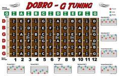 Dobro-Fretboard-Chart-Resonator-Guitar-Poster-G-Tuning