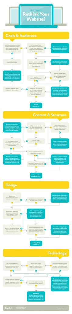Is it Time to Rethink Your Website - infographic