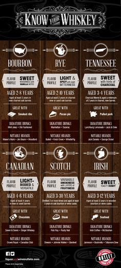 Get to Know Your Whisky from Bourbon to Rye [Infographic]