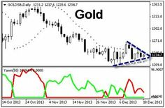 Binary Options Trade on Gold Triangle Pattern Breakout http://www.fixedrisk100.co.uk/breakout-trade-on-gold-using-binary-options/