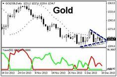 Binary Options Trade on Gold Triangle Pattern Breakout http://www.fixedrisk100.co.uk/breakout-trade-on-gold-using-binary-options/