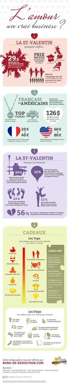 #infographie Saint Valentin