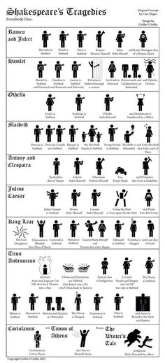 A Visual Crash Course in All the Deaths in Shakespeare's Tragedies. What's your favourite Shakespeare tragedy? William Shakespeare, Shakespeare Characters, Shakespeare Plays, Shakespeare Facts, Shakespeare History, Shakespeare Stories, Ap 12, Teaching English, Creative Writing