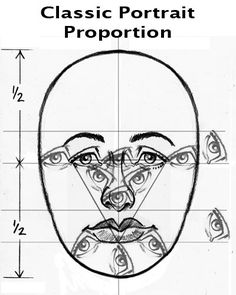Face proportions -- looks kind of creepy-- but great for visual explanation!