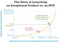 The problem with minimum viable products, according to Rand Fishkin