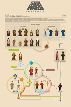 """""""Flowchart: 'Star Wars' Character Guide - The Phantom Menace"""" This is super cool! I watch the first & second Star Wars movie the other day for the first time. Might come in handy. Starwars, Episodio 1 Star Wars, Cuadros Star Wars, Star Wars Episoden, Star Wars Planets, Star Wars Personajes, Galactic Republic, The Phantom Menace, Walt Disney Pictures"""
