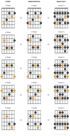 The CAGED guitar theory system is a way of organizing the guitar fretboard in a meaningful way to allow you to play up and down the fretboard with ease. Guitar Scales Charts, Guitar Chords And Scales, Acoustic Guitar Chords, Guitar Chords Beginner, Guitar Chords For Songs, Music Chords, Guitar Chord Chart, Blues Guitar Chords, Music Theory Guitar