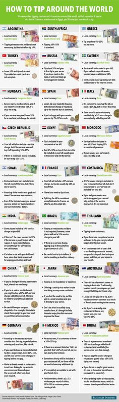 awesome How to tip in 24 countries around the world
