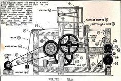 Method of power loom Loom Machine, Electric Power, Loom Weaving, Power Loom, Textiles, Loom, Weaving, Knitting Looms, Cloths