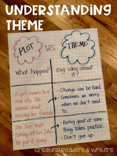 Creating Readers and Writers: Determining Importance & Main Idea: More Anchor Charts Teaching Plot, Teaching Themes, Teaching Writing, Student Teaching, Writing Help, Plot Anchor Chart, Theme Anchor Charts, Reading Anchor Charts, Plot Chart