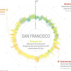 Weather Radials Poster - San Francisco