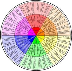 Emotion word wheel and how our emotions can flow into many other emotions if we allow them too.