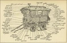 """Bill: this shows the transom window -- they call it a """"mollicroft"""", as well as other traditional parts; we will also need a stove pipe since we're planning a wood stove. Caravan Gypsy Vardo Wagon: The parts of a #Gypsy wagon. by ruth"""