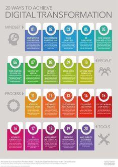 20 ways to achieve digital transformation [infographic] Digital Marketing Strategy, Digital Technology, New Technology, Energy Technology, Total Productive Maintenance, Change Management, Project Management, Strategic Planning, Data Science