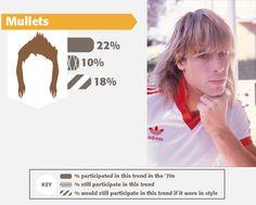 Le peggiori #mode maschili dagli #anni70 ai #2000