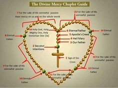 The Divine Mercy Chaplet Guide