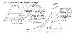 pump track design - Google Search