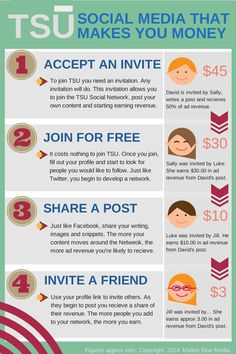 tsū Social Media. Like Facebook, you can write about anything. All you need is an invite. Like Twitter, you can follow people and grow a social network. Unlike both, you can make money by doing it.