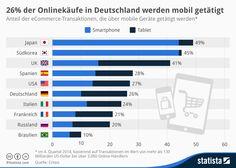 Infografik: 26% der Onlinekäufe in Deutschland werden mobil getätigt | Statista