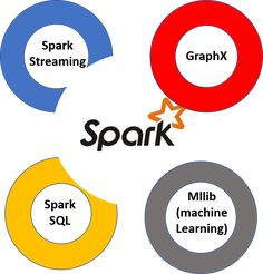 9 best Spark and Hadoop images in 2017 | Machine learning, Apache
