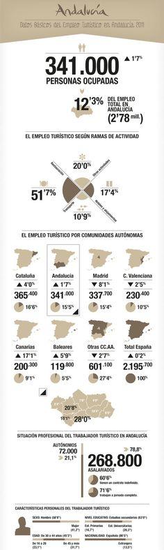 Datos Básicos del Empleo en Andalucía 2011