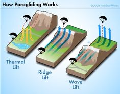 Launching the Paraglider - How Paragliding Works | HowStuffWorks