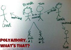 polyamory explained