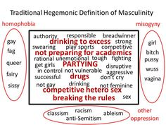 """Interacting with men who are feeling insecure & who get messages that proving their manhood is often about sexual conquest affects relationships with women at best & leads to sexual & other violence at worst,"" Edwards notes. Hegemonic Masculinity, Gender Equity, Feeling Insecure, Strong Girls, Phobias, Emotional Abuse, Psychopath, Healthy Relationships, Vulnerability"
