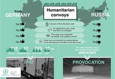 #Infographic by Euromaidan Press: Comparison of humanitarian convoys from Germany (aid) and from Russia (provocation)