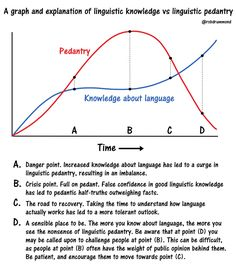 Billedresultat for graph knowledge language Increase Knowledge, Text Posts, Confidence, Language, Thankful, Books, Text Messages, Libros, Book