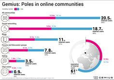 Poles in online communities - www.Gemius.com – Knowledge that supports business decisions.com