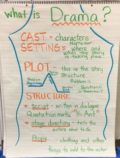 """What is Drama? Anchor Chart Characters setting plot script props and stage directions. We took the kids to see a play. We are having each grade class perform a short play. Hopefully they'll """"get"""" readers theater. Drama Teacher, Drama Class, Work Drama, Drama Drama, Play Scripts For Kids, What Is Drama, Middle School Drama, Drama For Kids, Drama Activities"""