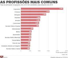 Empresário, professor e advogado são as profissões mais comuns entre candidatos às eleições de 2014. Veja mais em http://glo.bo/Xhk57Z