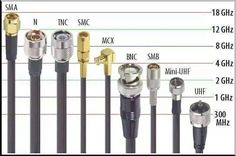 Max frequency for each connector