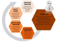 OutsourcingHubindia  is  a specialized finance and accounting outsourcing service provider. Since 2006, we have helped businesses across USA, Canada and UK cut costs, adopt flexible staffing models, improve processes and become more competitive.  Our outsource accounting services are designed around systems, technical infrastructure and practices of our clients in the small medium business segment. industries and CPAs. Functionally, we harvesting, financial analysis and management reporting.