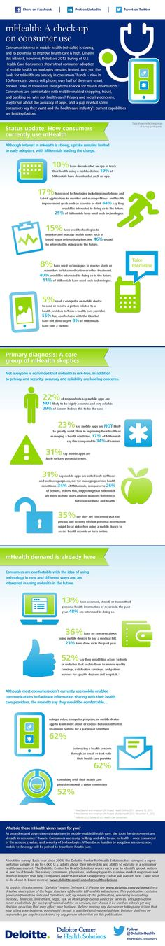 mHealth consumer use (infographic)