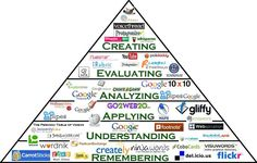 """""""This is completely AMAZING!!!  An interactive Bloom's Taxonomy pyramid!  Click on the links to find activities."""""""