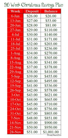 Love this!! 26 Week Christmas Savings Plan – Start with $26 a week End with $1001 by Black Friday: More