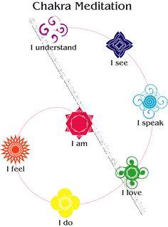 I created these symbols for the chakras as meditation guide. Enjoy.  chakra-meditation-spiral.gif (2217×3013)