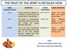 The Fruit Of The Spirit - A Detailed View by The Virtual Preacher via slideshare