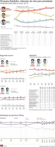MUNDO LIVE NEWS NOTICIAS: PESQUISA APONTA DILMA COM 40% DE VANTAGEM E SEGUE ...