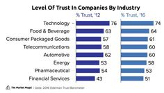 Consumer trust levels by industry comparison 2012 vs. 2016
